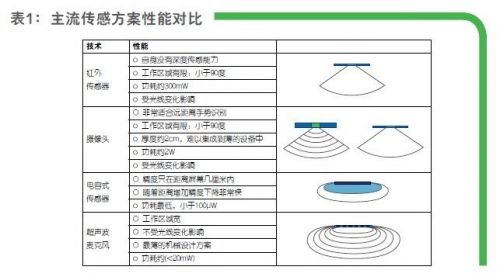"""""""多个超声波麦克风组合还可以实现更好的精度。""""Khamharn表示。例如,我们已经看到有的应用使用了七颗麦克风—5颗实现手势识别,而另2颗则提供给音频用。"""